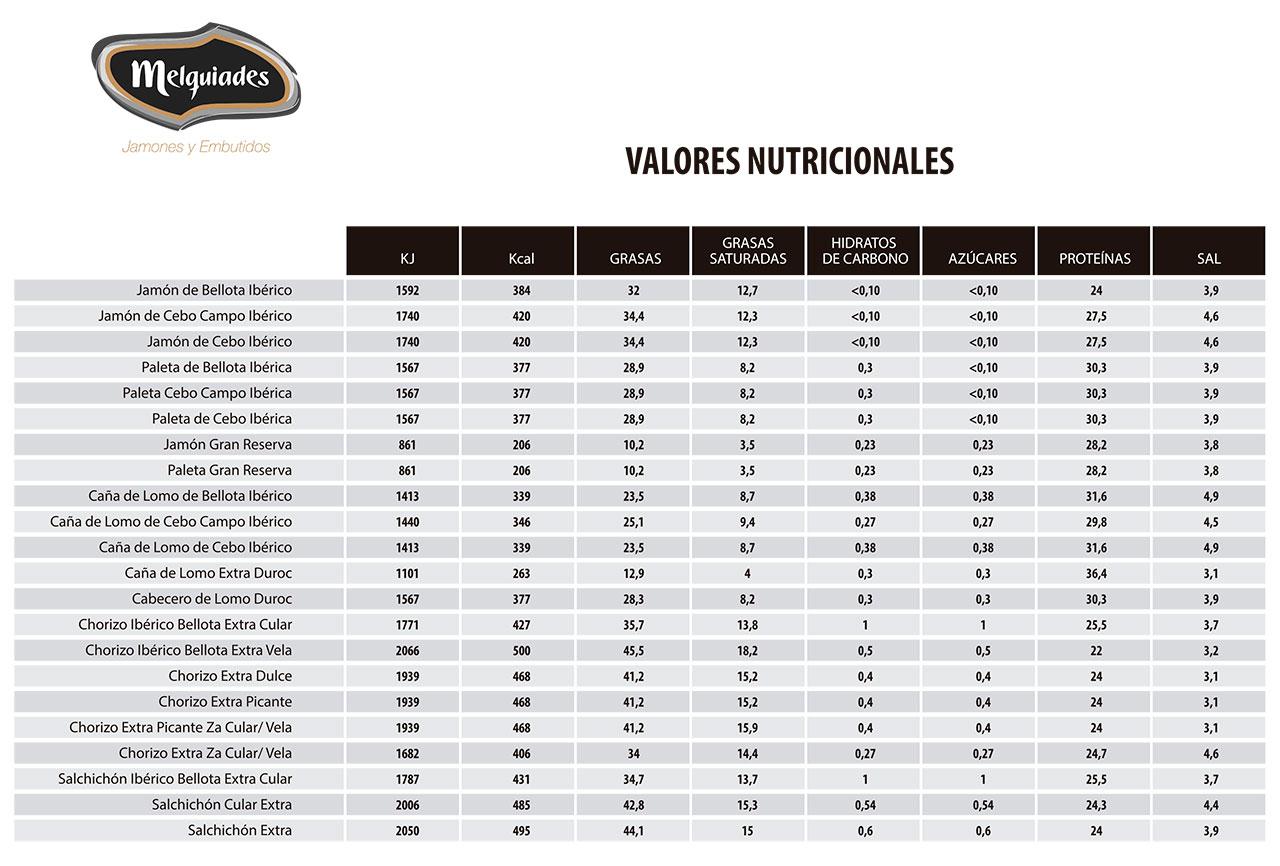 Informacion sobre los valores nutricionales de los productos de Melquiades Rodríguez